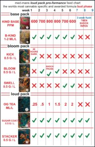 Feed Chart Bloom Phase