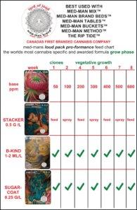 Feed Chart Vegetative Mothers Clones and Plants